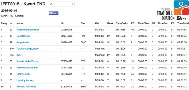 Ieper 2015 results