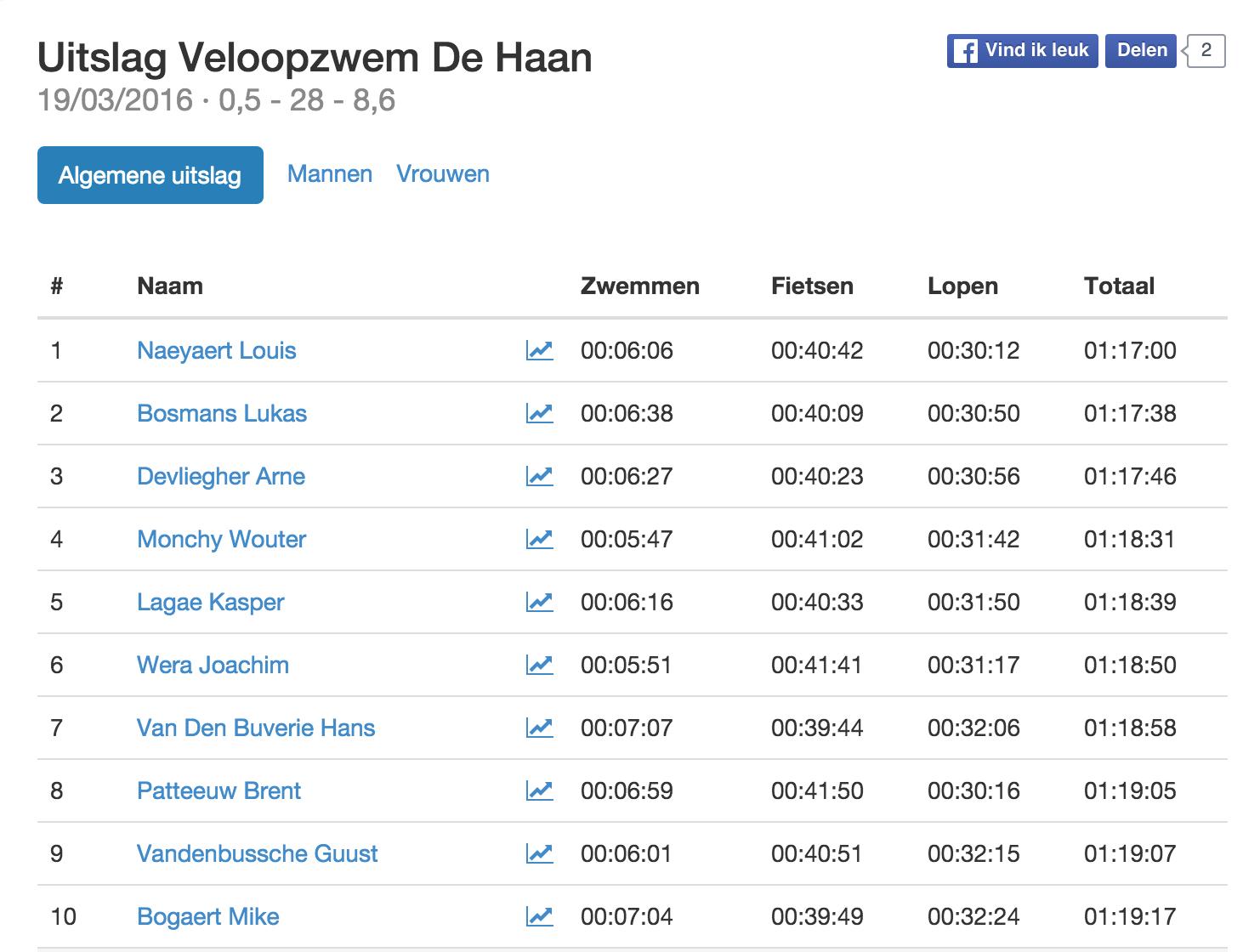 Triatlonwedstrijden.be · Uitslag Veloopzwem De Haan 2016