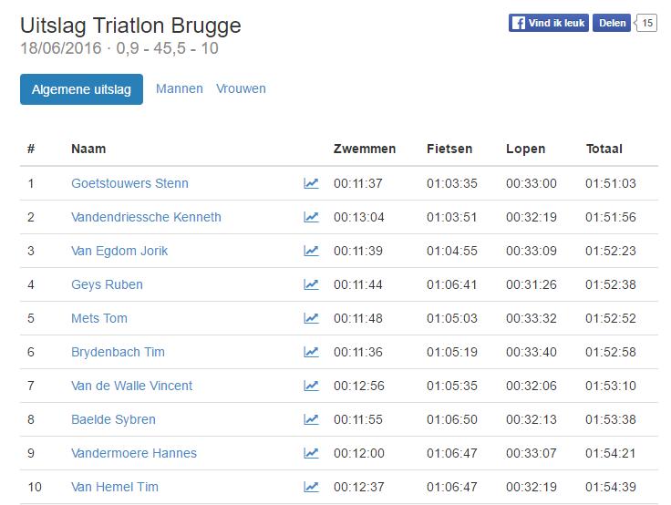 Triatlonwedstrijden.be · Uitslag Triatlon Brugge 2016