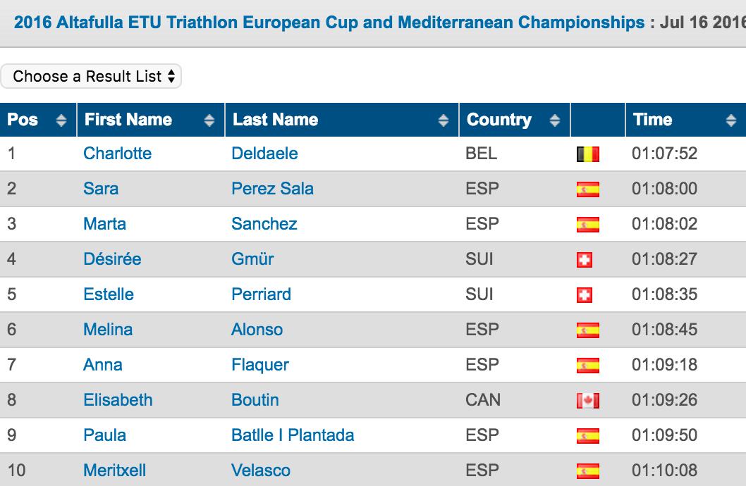 2016 Altafulla ETU Triathlon European Cup and Mediterranean Championships  Triathlon.org