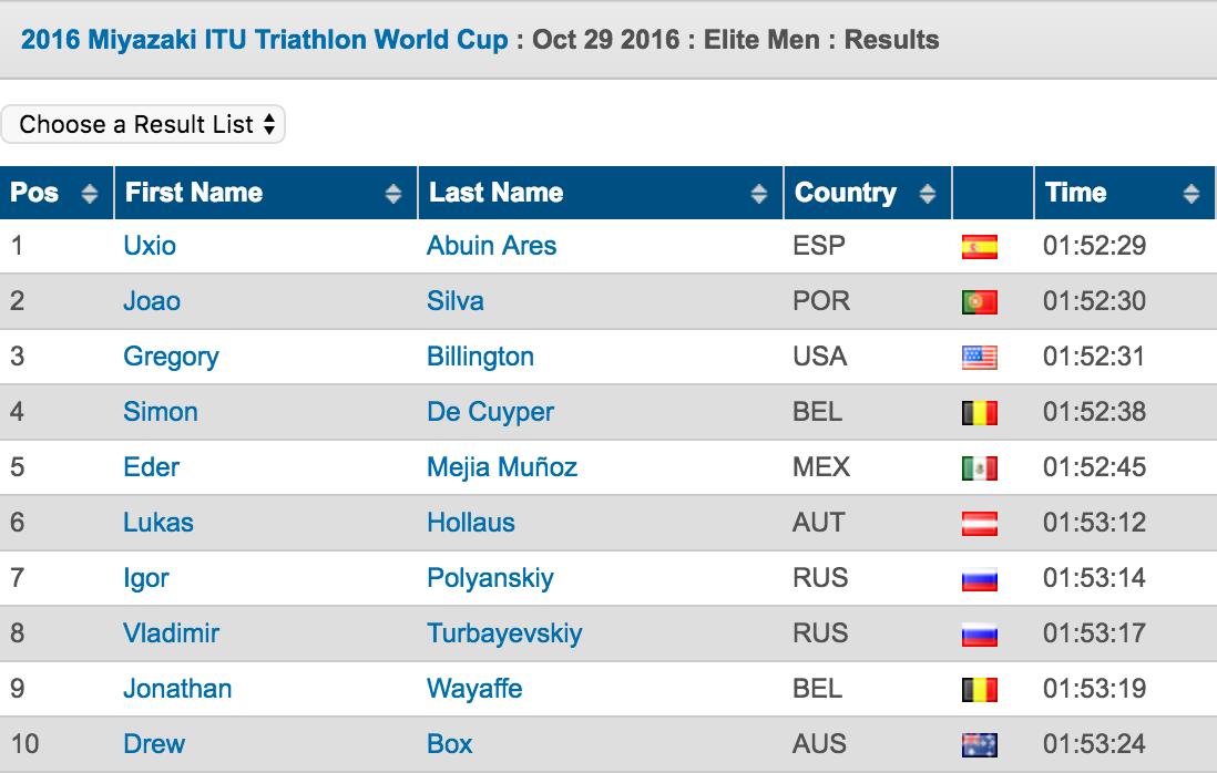 2016-miyazaki-itu-triathlon-world-cup-triathlon-org