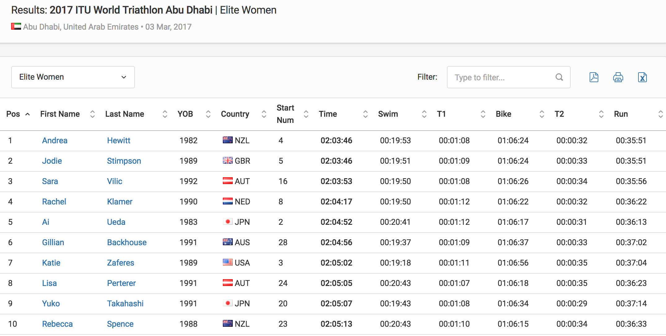 Results Elite Women 2017 ITU World Triathlon Abu Dhabi Triathlon.org