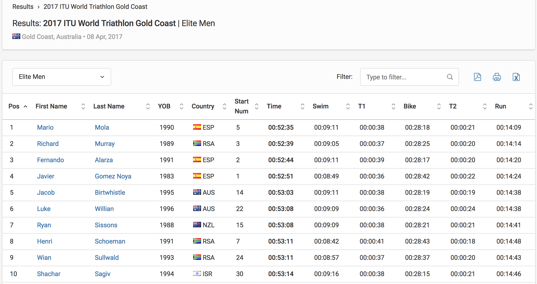 Results Elite Men 2017 ITU World Triathlon Gold Coast Triathlon.org