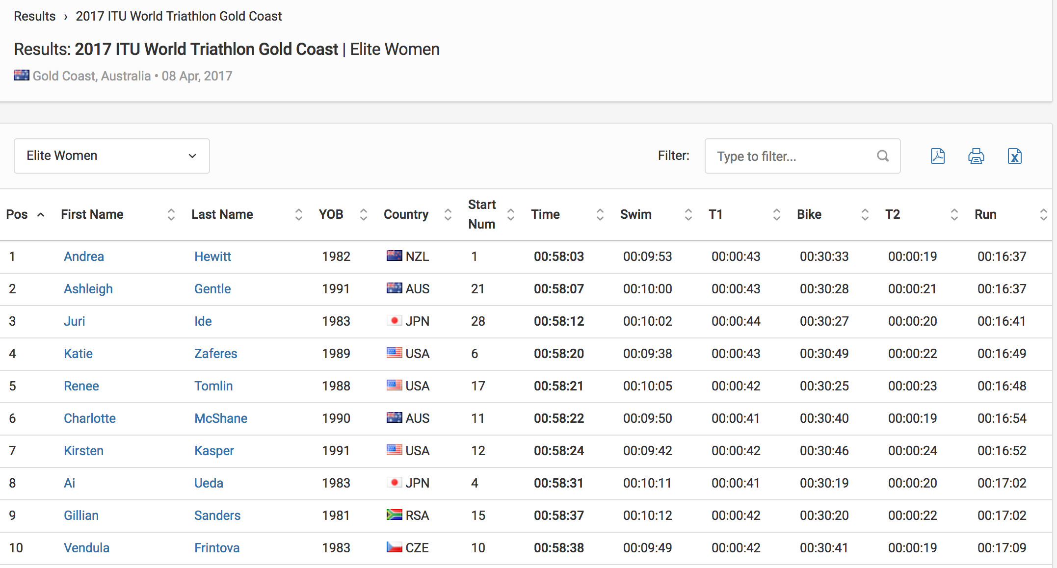 Results Elite Women 2017 ITU World Triathlon Gold Coast Triathlon.org