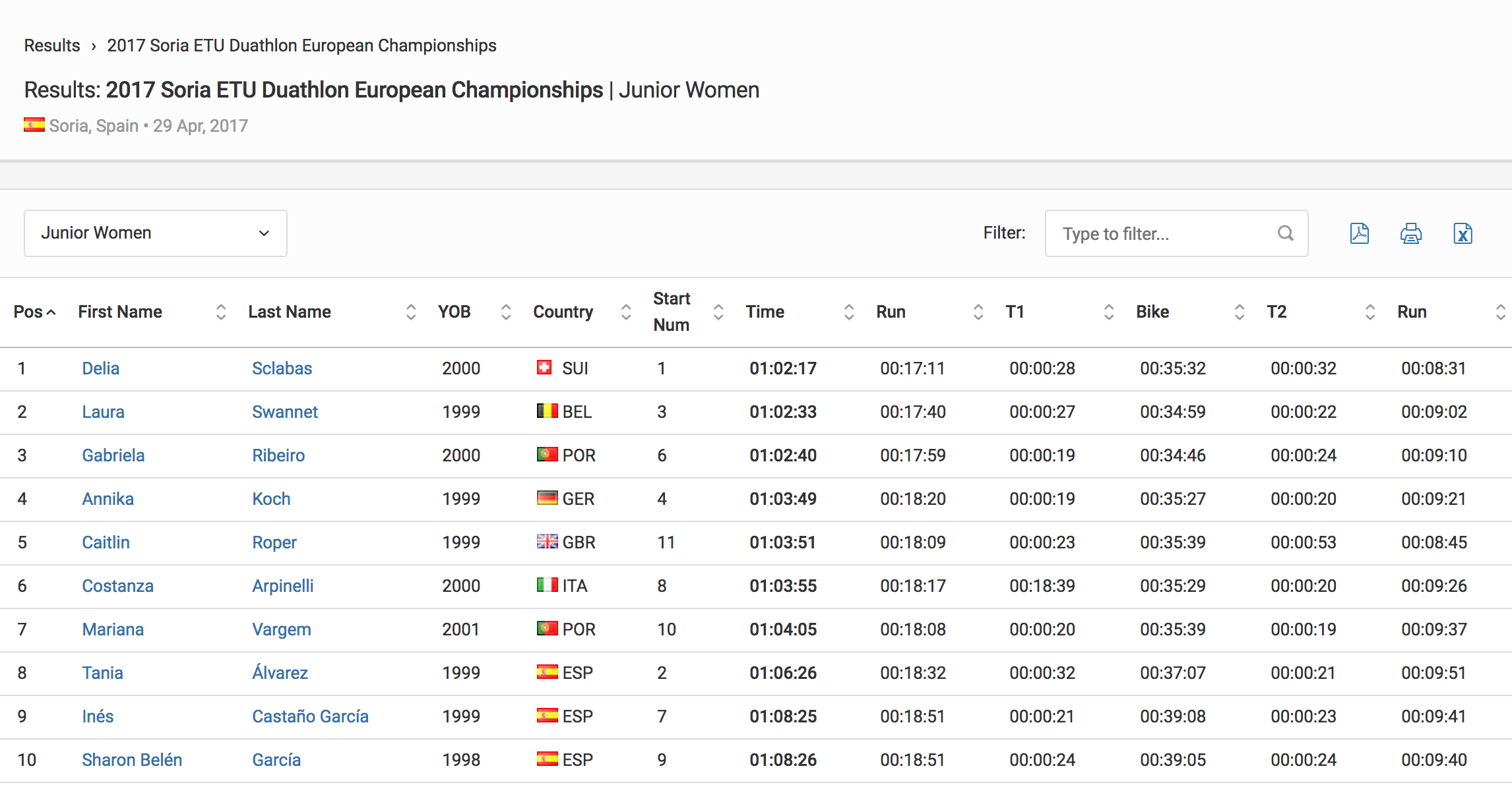 Results Junior Women 2017 Soria ETU Duathlon European Championships Triathlon.org