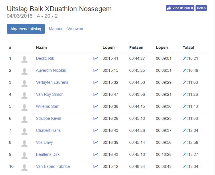 Triatlonwedstrijden be · Uitslag Baik XDuathlon Nossegem 2018