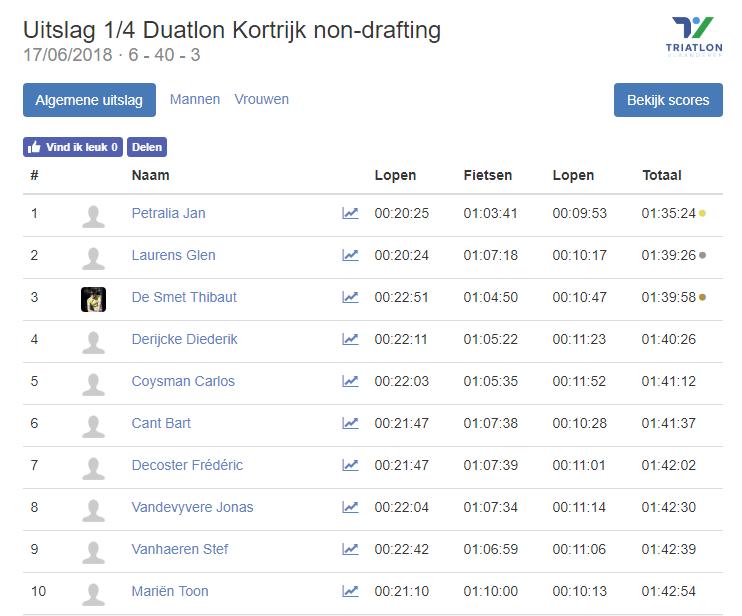 Triatlonwedstrijden be · Uitslag 1 4 Duatlon Kortrijk non drafting 2018