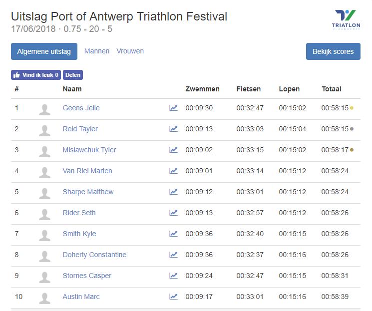 Triatlonwedstrijden be · Uitslag Port of Antwerp Triathlon Festival 2018