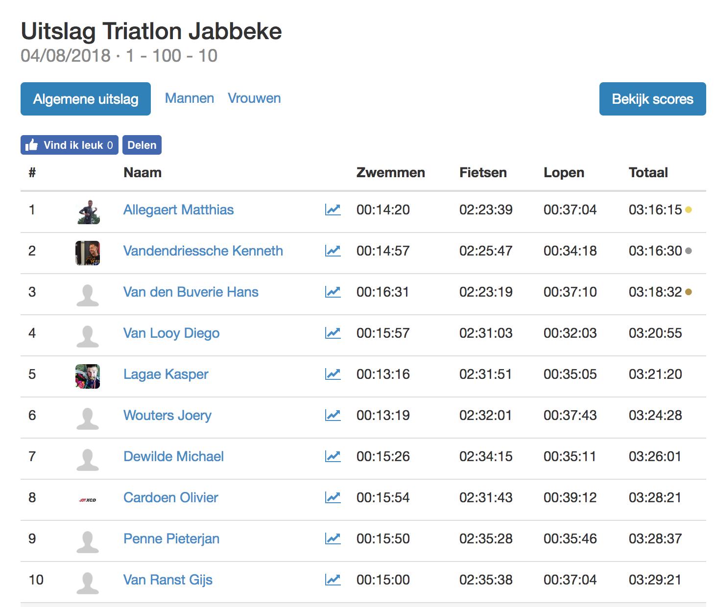 Triatlonwedstrijden be · Uitslag Triatlon Jabbeke 2018